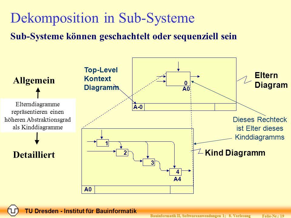 TU Dresden - Institut für Bauinformatik Folie-Nr.: 19 Bauinformatik II, Softwareanwendungen 1; 8. Vorlesung Dekomposition in Sub-Systeme A0 A-0 Eltern