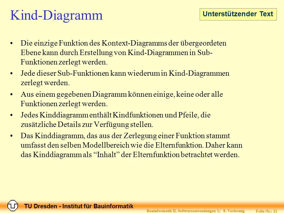 TU Dresden - Institut für Bauinformatik Folie-Nr.: 21 Bauinformatik II, Softwareanwendungen 1; 8. Vorlesung Kind-Diagramm Die einzige Funktion des Kon