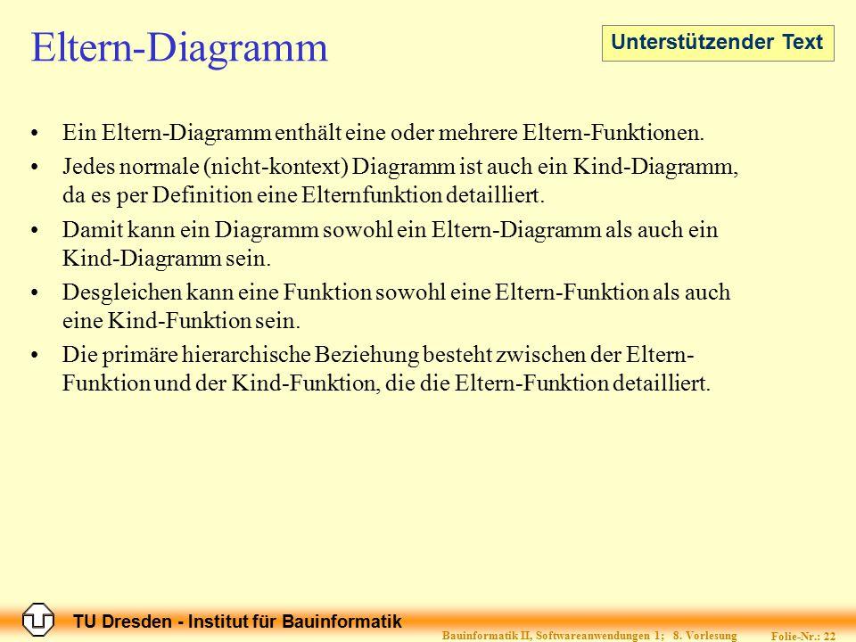 TU Dresden - Institut für Bauinformatik Folie-Nr.: 22 Bauinformatik II, Softwareanwendungen 1; 8. Vorlesung Eltern-Diagramm Ein Eltern-Diagramm enthäl