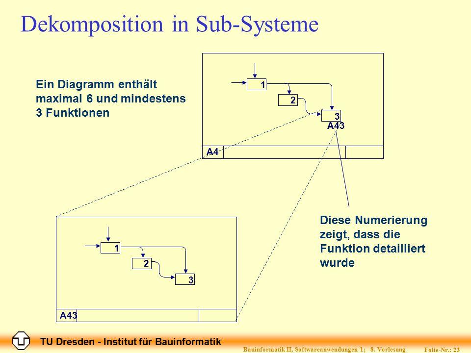 TU Dresden - Institut für Bauinformatik Folie-Nr.: 23 Bauinformatik II, Softwareanwendungen 1; 8. Vorlesung Dekomposition in Sub-Systeme A4 1 2 3 A43