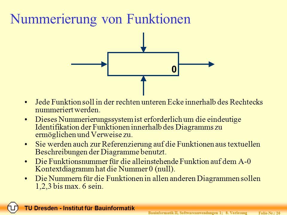 TU Dresden - Institut für Bauinformatik Folie-Nr.: 26 Bauinformatik II, Softwareanwendungen 1; 8. Vorlesung Nummerierung von Funktionen Jede Funktion
