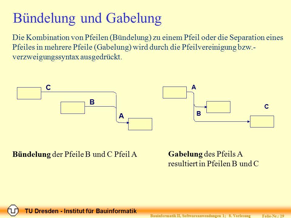 TU Dresden - Institut für Bauinformatik Folie-Nr.: 29 Bauinformatik II, Softwareanwendungen 1; 8. Vorlesung Bündelung und Gabelung Gabelung des Pfeils