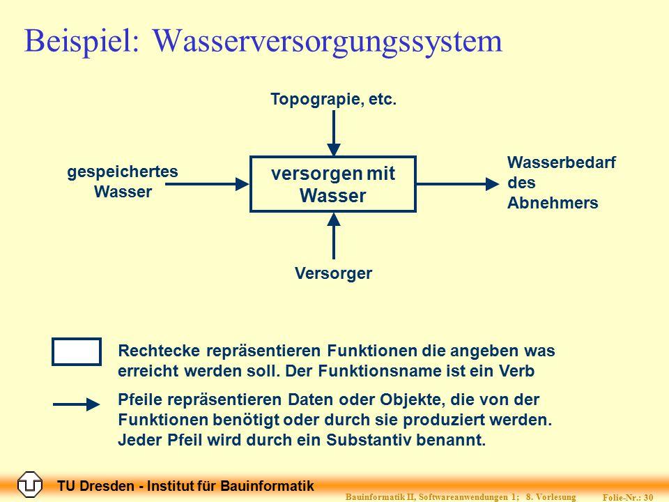 TU Dresden - Institut für Bauinformatik Folie-Nr.: 30 Bauinformatik II, Softwareanwendungen 1; 8. Vorlesung Beispiel: Wasserversorgungssystem versorge
