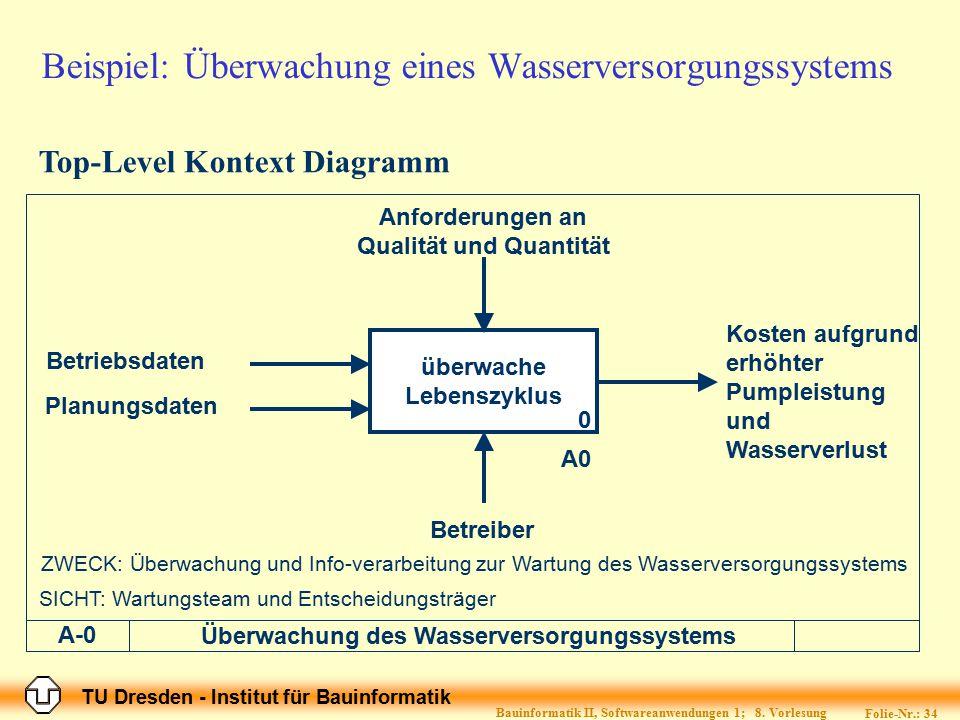 TU Dresden - Institut für Bauinformatik Folie-Nr.: 34 Bauinformatik II, Softwareanwendungen 1; 8. Vorlesung Beispiel: Überwachung eines Wasserversorgu