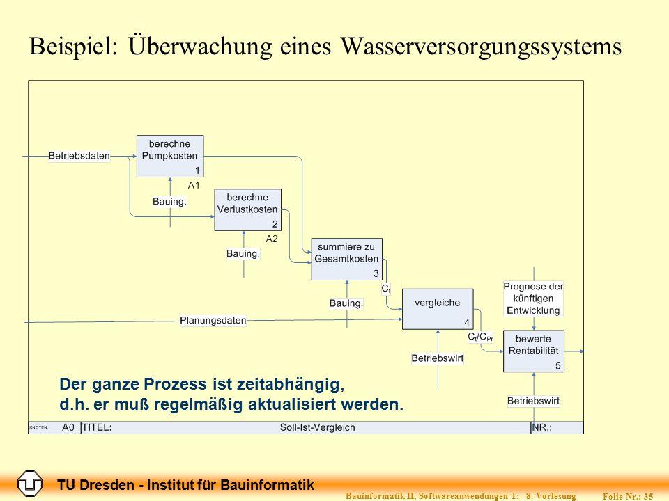 TU Dresden - Institut für Bauinformatik Folie-Nr.: 35 Bauinformatik II, Softwareanwendungen 1; 8. Vorlesung Der ganze Prozess ist zeitabhängig, d.h. e