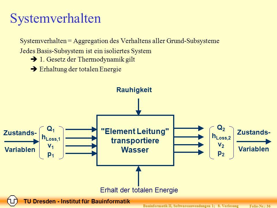 TU Dresden - Institut für Bauinformatik Folie-Nr.: 36 Bauinformatik II, Softwareanwendungen 1; 8. Vorlesung Systemverhalten Systemverhalten = Aggregat