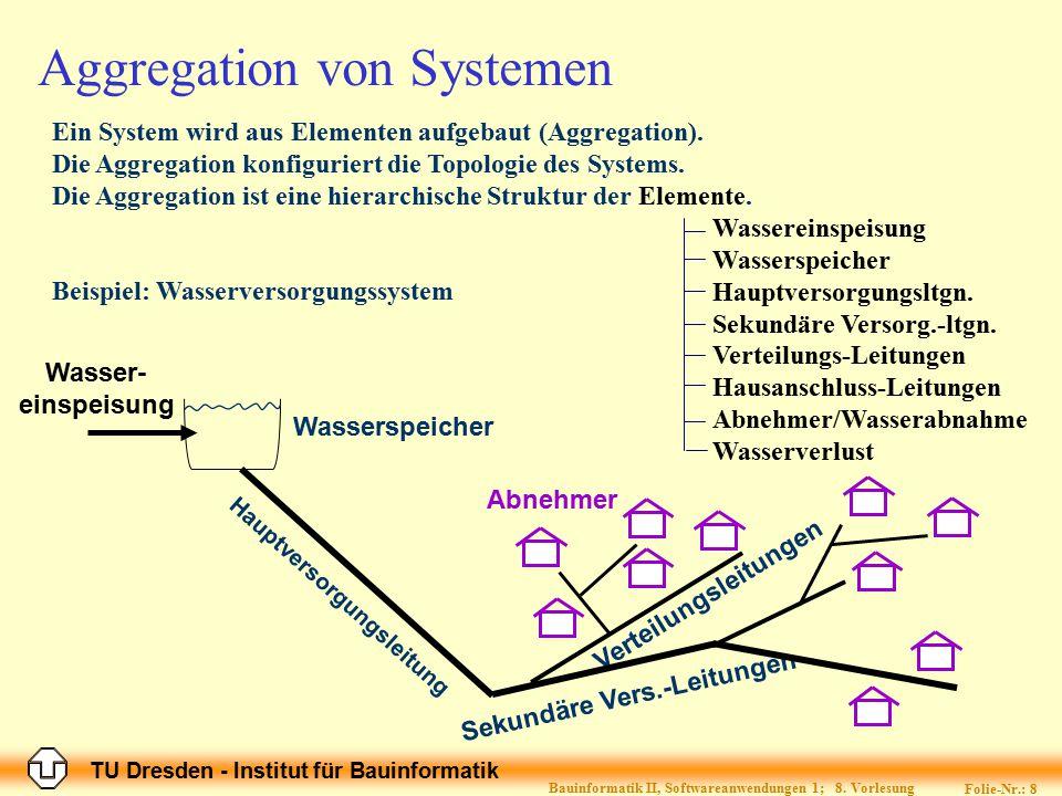 TU Dresden - Institut für Bauinformatik Folie-Nr.: 8 Bauinformatik II, Softwareanwendungen 1; 8. Vorlesung Abnehmer Verteilungsleitungen Sekundäre Ver