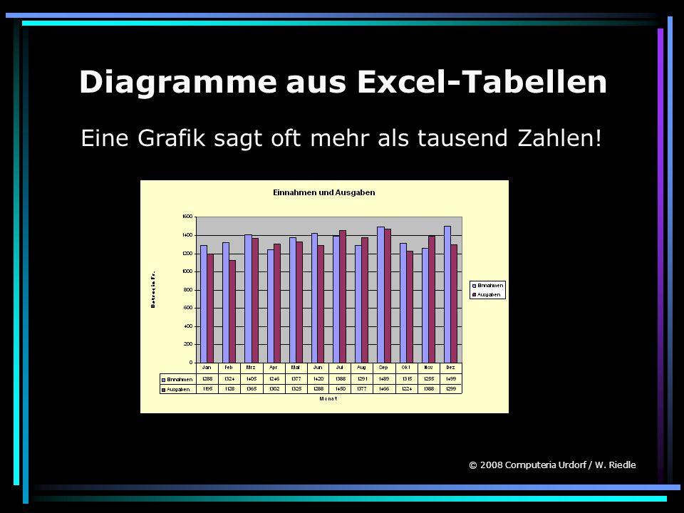 Diagramme aus Excel-Tabellen Eine Grafik sagt oft mehr als tausend Zahlen! © 2008 Computeria Urdorf / W. Riedle