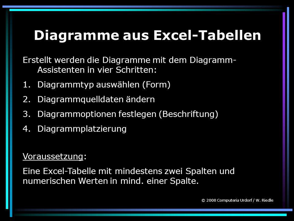 Diagramme aus Excel-Tabellen Erstellt werden die Diagramme mit dem Diagramm- Assistenten in vier Schritten: 1.Diagrammtyp auswählen (Form) 2.Diagrammquelldaten ändern 3.Diagrammoptionen festlegen (Beschriftung) 4.Diagrammplatzierung Voraussetzung: Eine Excel-Tabelle mit mindestens zwei Spalten und numerischen Werten in mind.