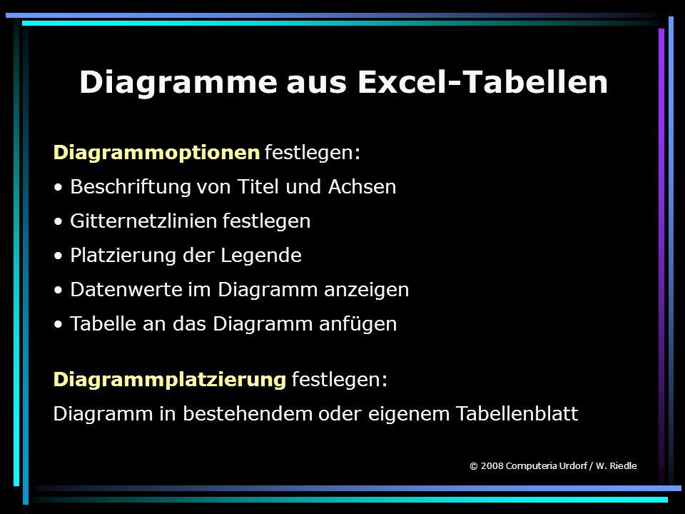 Diagramme aus Excel-Tabellen Diagrammoptionen festlegen: Beschriftung von Titel und Achsen Gitternetzlinien festlegen Platzierung der Legende Datenwer