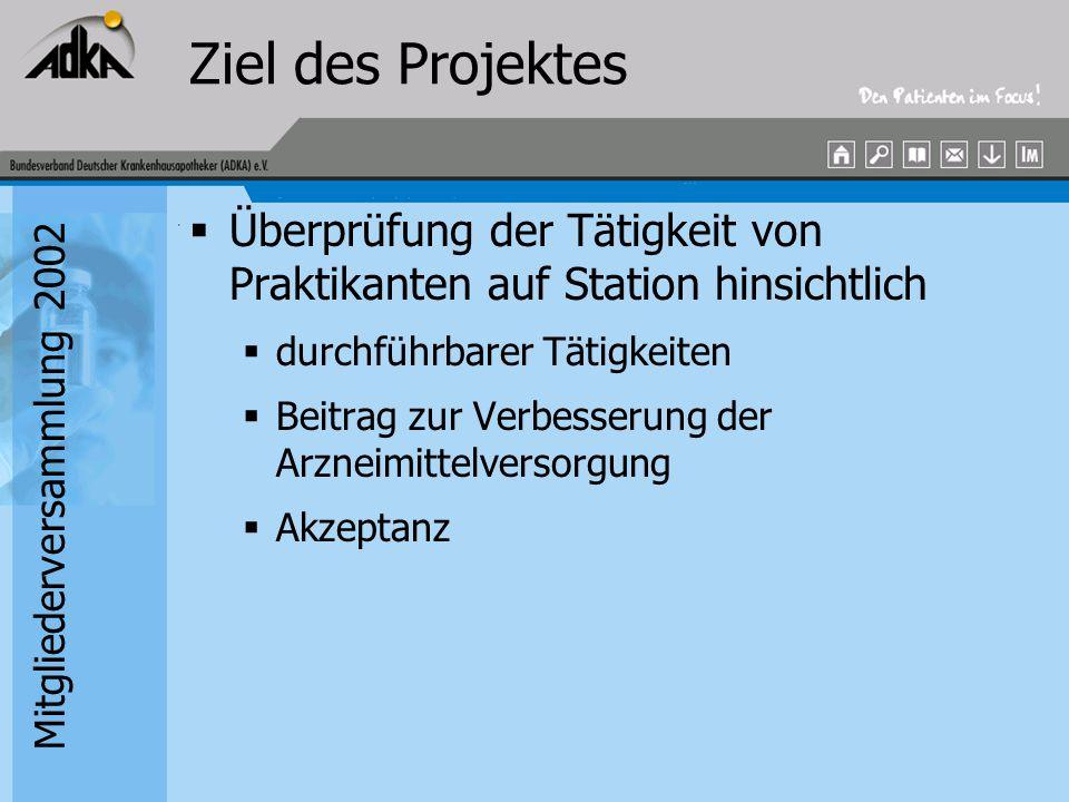 Mitgliederversammlung 2002 Ziel des Projektes  Überprüfung der Tätigkeit von Praktikanten auf Station hinsichtlich  durchführbarer Tätigkeiten  Bei