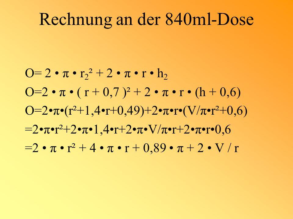 Rechnung an der 840ml-Dose O= 2 π r 2 ² + 2 π r h 2 O=2 π ( r + 0,7 )² + 2 π r (h + 0,6) O=2π(r²+1,4r+0,49)+2πr(V/πr²+0,6) =2πr²+2π1,4r+2πV/πr+2πr0,6 =2 π r² + 4 π r + 0,89 π + 2 V / r