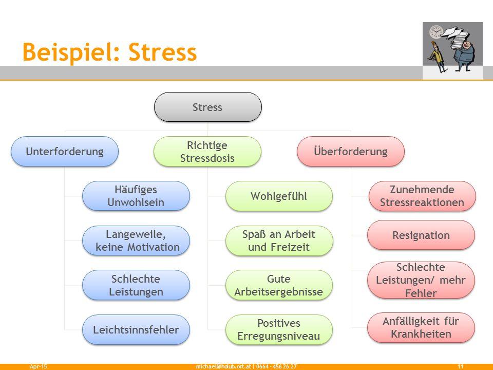 Beispiel: Stress Apr-15michael@holub.ort.at | 0664 - 456 26 2711 Stress Unterforderung Richtige Stressdosis Überforderung Häufiges Unwohlsein Langewei