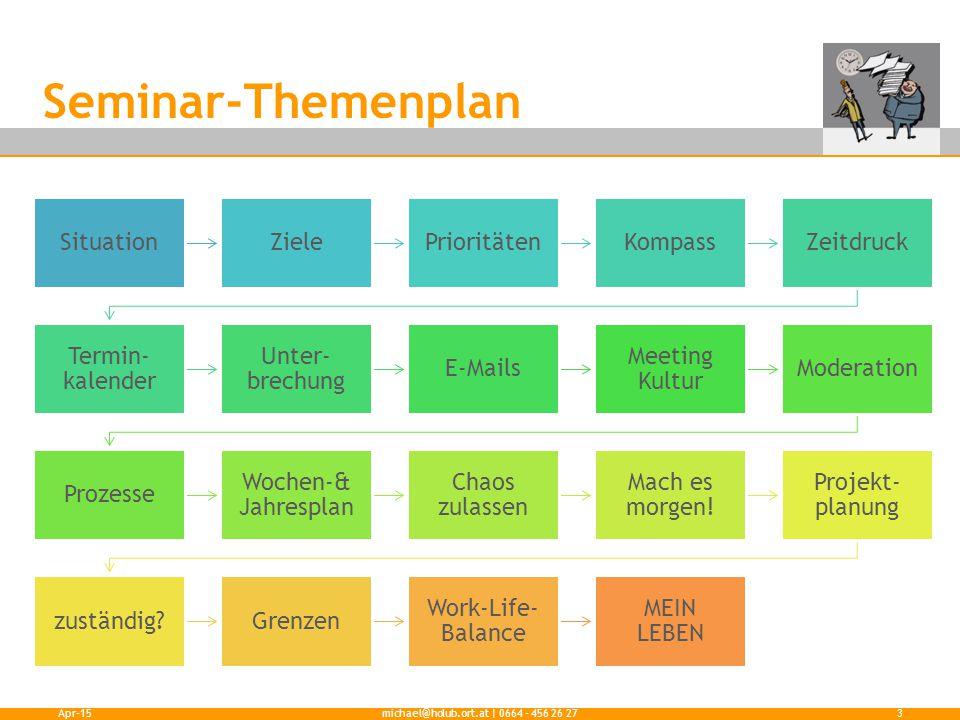 Seminar-Themenplan Apr-15michael@holub.ort.at | 0664 - 456 26 273 SituationZielePrioritätenKompassZeitdruck Termin- kalender Unter- brechung E-Mails M