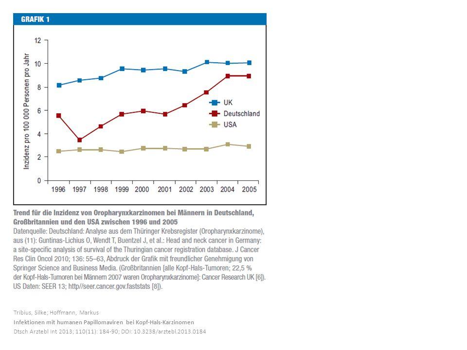 Tribius, Silke; Hoffmann, Markus Infektionen mit humanen Papillomaviren bei Kopf-Hals-Karzinomen Dtsch Arztebl Int 2013; 110(11): 184-90; DOI: 10.3238/arztebl.2013.0184