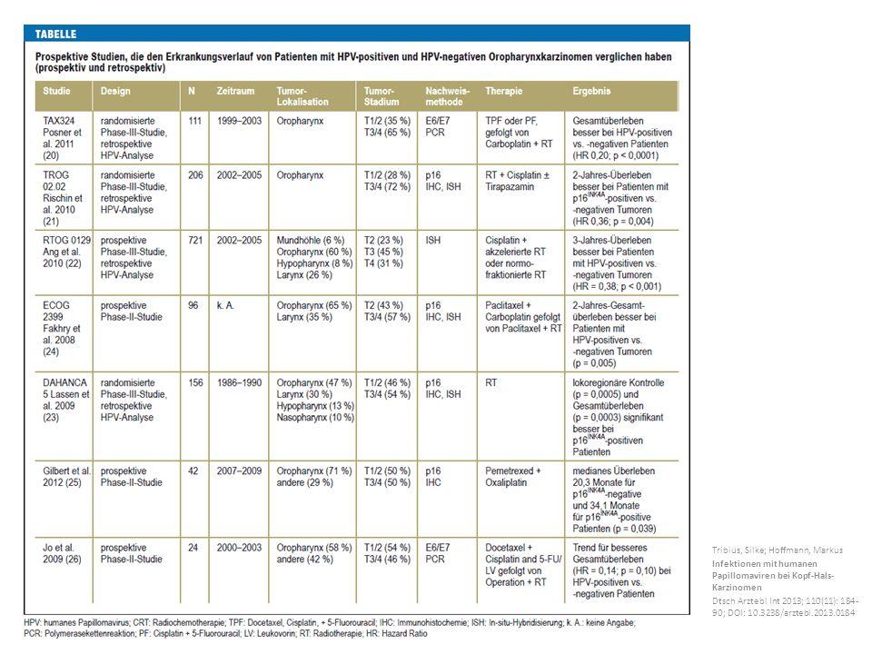 Tribius, Silke; Hoffmann, Markus Infektionen mit humanen Papillomaviren bei Kopf-Hals- Karzinomen Dtsch Arztebl Int 2013; 110(11): 184- 90; DOI: 10.3238/arztebl.2013.0184