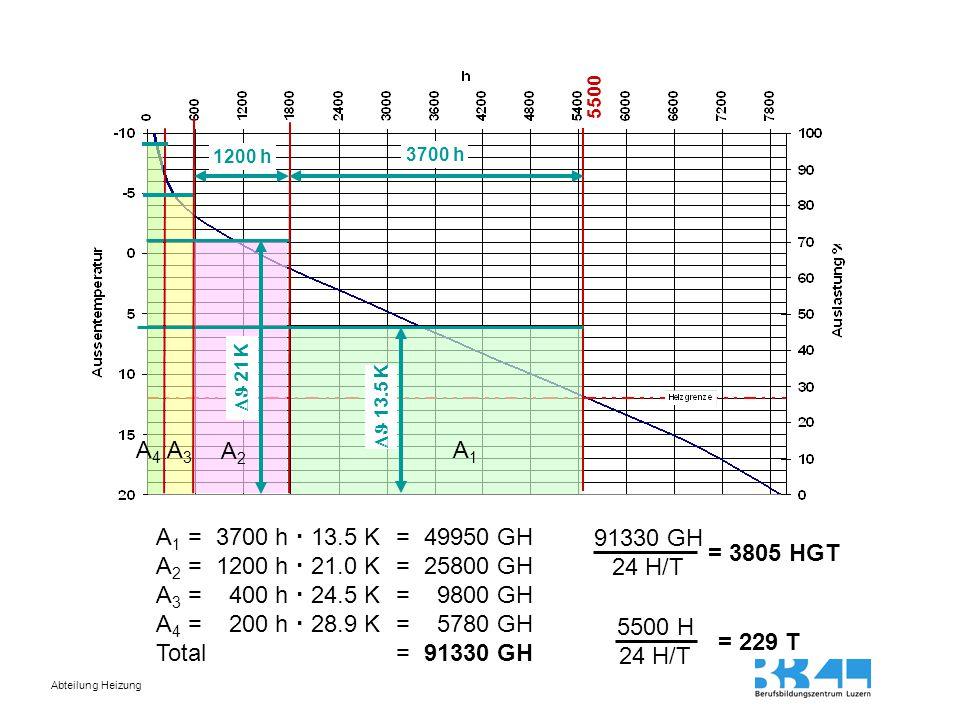 Abteilung Heizung 5500 3700 h  13.5 K 1200 h  21 K A 1 = 3700 h  13.5 K = 49950 GH A 2 = 1200 h  21.0 K = 25800 GH A 3 = 400 h  24.5 K = 9800 GH A 4 = 200 h  28.9 K = 5780 GH Total=91330 GH A1A1 A2A2 A3A3 A4A4 91330 GH 24 H/T = 3805 HGT 5500 H 24 H/T = 229 T