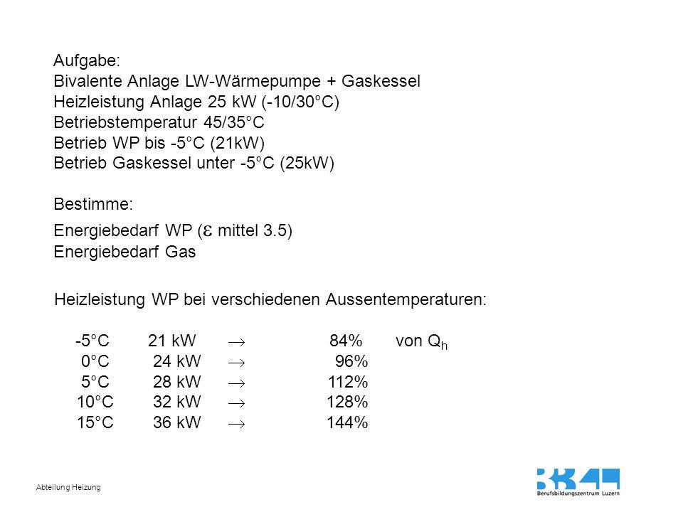 Abteilung Heizung Aufgabe: Bivalente Anlage LW-Wärmepumpe + Gaskessel Heizleistung Anlage 25 kW (-10/30°C) Betriebstemperatur 45/35°C Betrieb WP bis -5°C (21kW) Betrieb Gaskessel unter -5°C (25kW) Bestimme: Energiebedarf WP (  mittel 3.5) Energiebedarf Gas Heizleistung WP bei verschiedenen Aussentemperaturen: -5°C 21 kW  84% von Q h 0°C 24 kW  96% 5°C 28 kW  112% 10°C32 kW  128% 15°C36 kW  144%