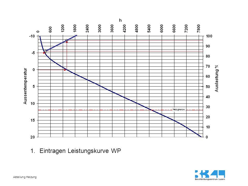 Abteilung Heizung 1.Eintragen Leistungskurve WP 2.Eintragen WP aus Gas ein 3.Eintragen Stunden unter HG Energiedeckung durch WP Energiedeckung durch Gas