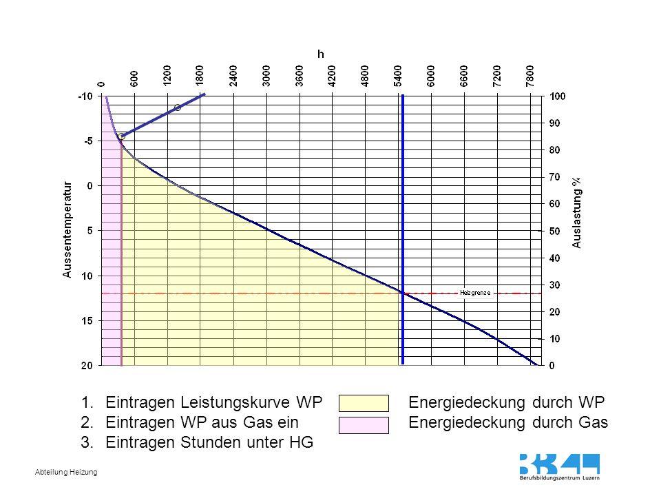 Abteilung Heizung 1.Eintragen Leistungskurve WP 2.Eintragen WP aus Gas ein 3.Eintragen Stunden unter HG Energiedeckung durch WP Energiedeckung durch G