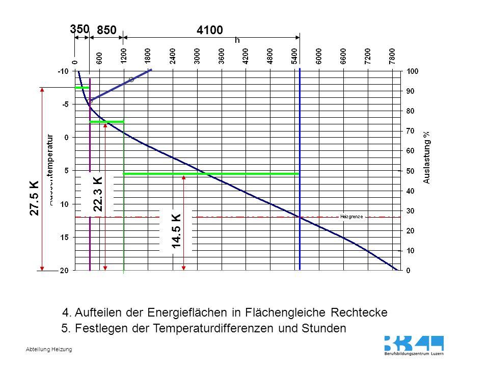 Abteilung Heizung Berechnen der Heizgradstunden / Energiedeckungsrate A)14.5 K · 4100 h = 59450 B)23.3 K · 850 h = 19805 C)27.5 K · 350 h = 9625 Total = 88880  67%  22%  11%  100%  Anteil WP = 89%  Anteil Gas = 11% Berechnen des Energiebedarfs Berechnen der Heizgradtage