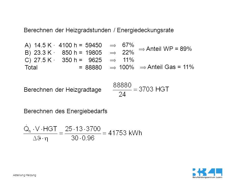 Abteilung Heizung Berechnen der Heizgradstunden / Energiedeckungsrate A)14.5 K · 4100 h = 59450 B)23.3 K · 850 h = 19805 C)27.5 K · 350 h = 9625 Total