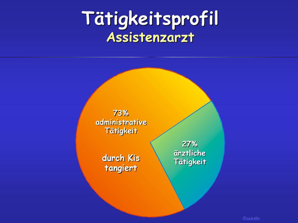 Tätigkeitsprofil Assistenzarzt 27%ärztlicheTätigkeit 73%administrativeTätigkeit durch Kis tangiert
