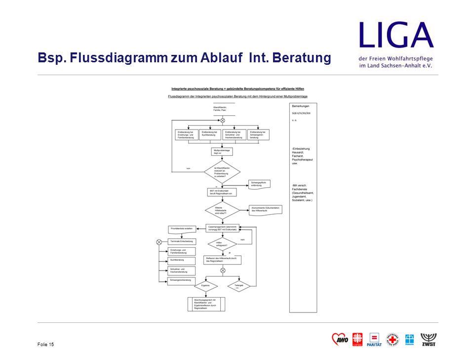 Folie 15 Bsp. Flussdiagramm zum Ablauf Int. Beratung