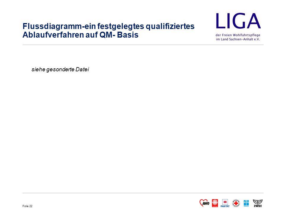 Folie 22 Flussdiagramm-ein festgelegtes qualifiziertes Ablaufverfahren auf QM- Basis siehe gesonderte Datei