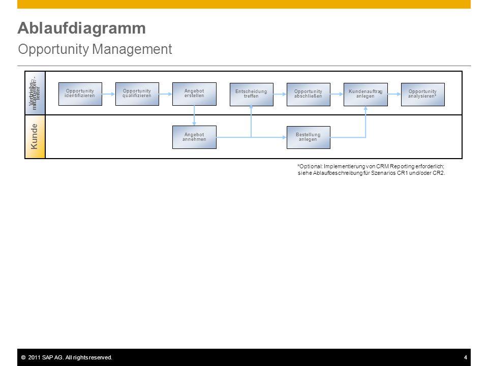 ©2011 SAP AG. All rights reserved.4 Ablaufdiagramm Opportunity Management Kunde Vertriebs- mitarbeiter / - leiter Opportunity identifizieren Entscheid