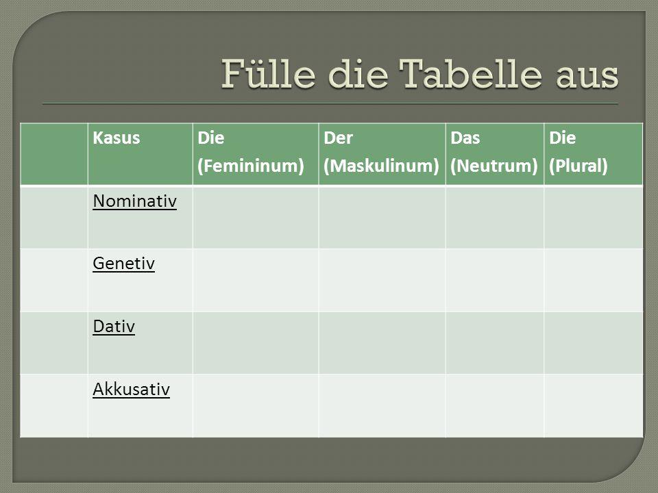 Kasus Die (Femininum) Der (Maskulinum) Das (Neutrum) Die (Plural) Nominativ Genetiv Dativ Akkusativ