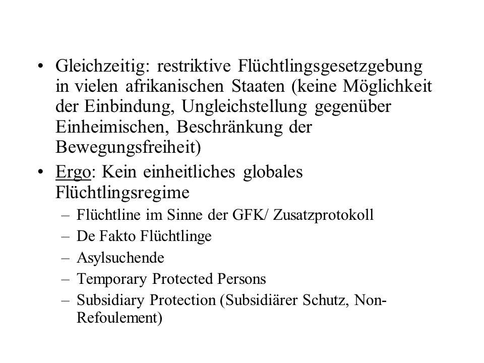Gleichzeitig: restriktive Flüchtlingsgesetzgebung in vielen afrikanischen Staaten (keine Möglichkeit der Einbindung, Ungleichstellung gegenüber Einheimischen, Beschränkung der Bewegungsfreiheit) Ergo: Kein einheitliches globales Flüchtlingsregime –Flüchtline im Sinne der GFK/ Zusatzprotokoll –De Fakto Flüchtlinge –Asylsuchende –Temporary Protected Persons –Subsidiary Protection (Subsidiärer Schutz, Non- Refoulement)