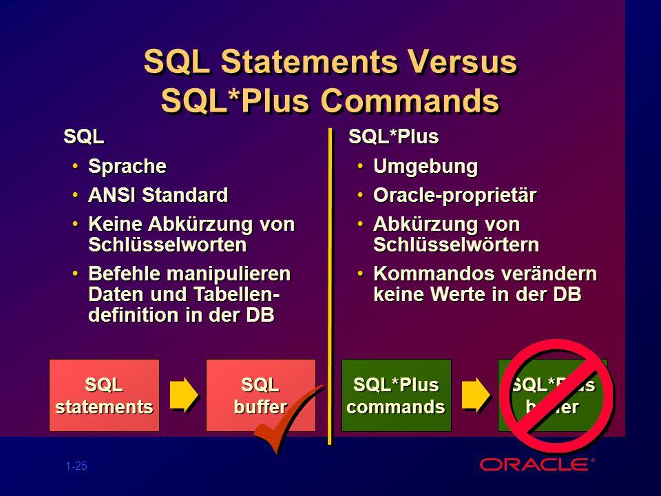 1-25 SQL Statements Versus SQL*Plus Commands SQLstatements SQL SpracheSprache ANSI StandardANSI Standard Keine Abkürzung von SchlüsselwortenKeine Abkü