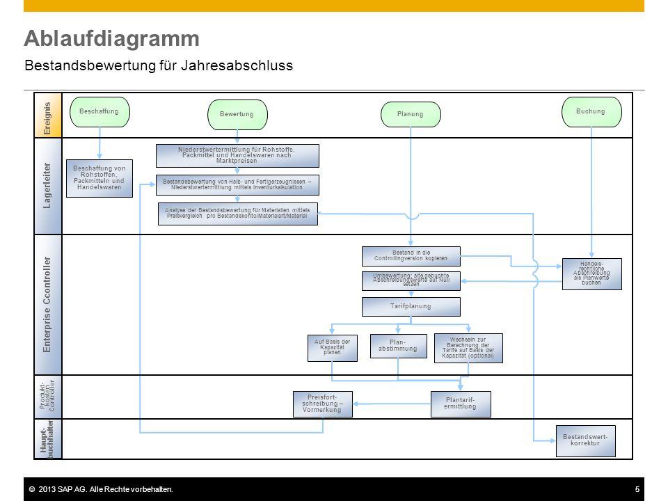 ©2013 SAP AG. Alle Rechte vorbehalten.5 Ablaufdiagramm Bestandsbewertung für Jahresabschluss Haupt- buchhalter Produkt- kosten Controller Ereignis Bes