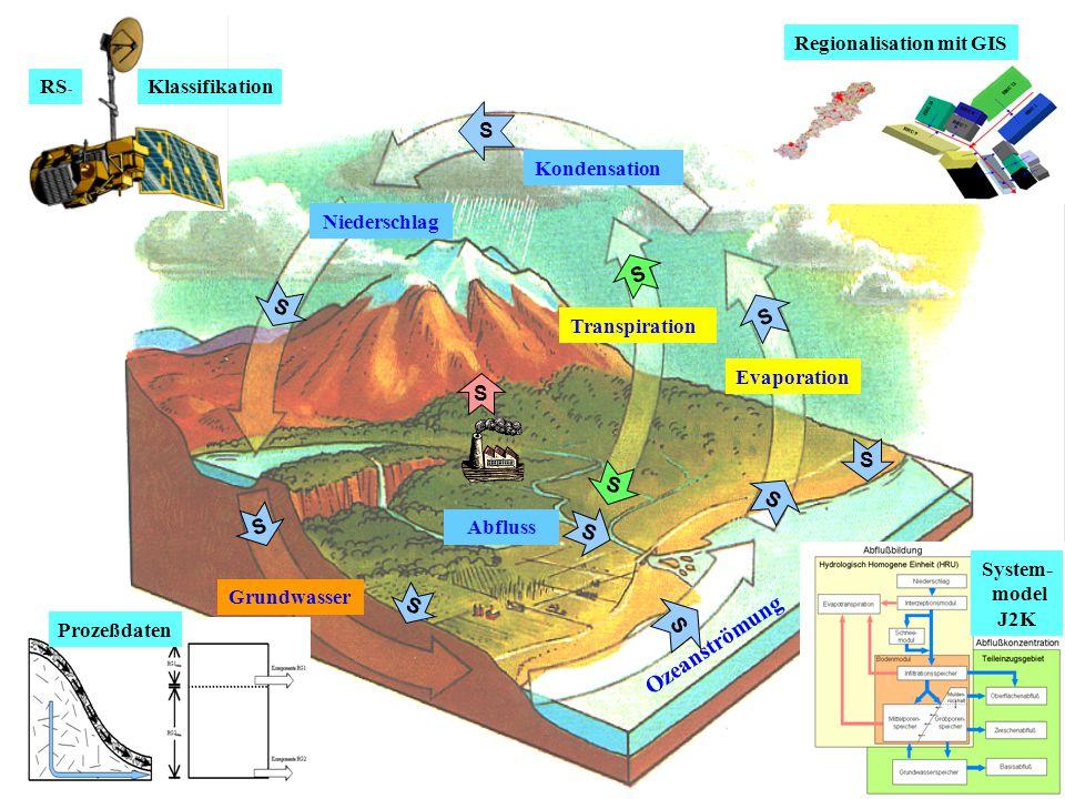 Grundwasser Kondensation Niederschlag Transpiration Evaporation Abfluss Ozeanströmung S S S S S S S S S S S S RS - Klassifikation Prozeßdaten System- model J2K Regionalisation mit GIS