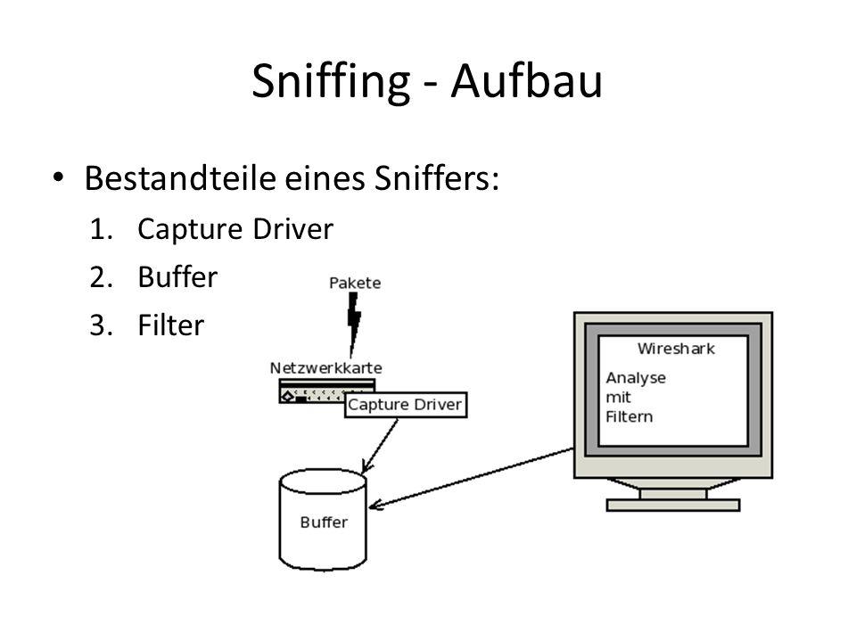 Sniffing - Aufbau Bestandteile eines Sniffers: 1.Capture Driver 2.Buffer 3.Filter
