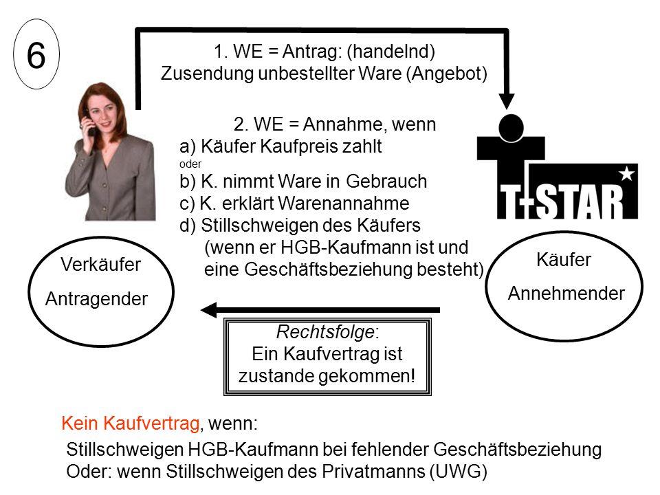 Verkäufer 2. WE = Annahme, wenn a) Käufer Kaufpreis zahlt oder b) K. nimmt Ware in Gebrauch c) K. erklärt Warenannahme d) Stillschweigen des Käufers (