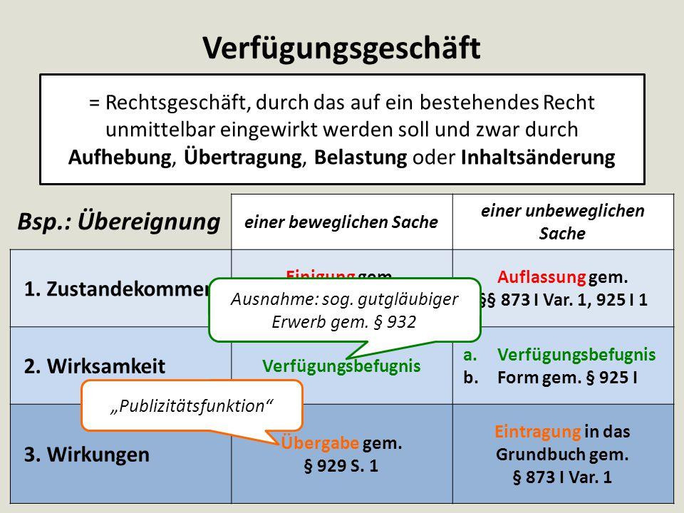 Trennungsprinzip VK D § 433 § 929 S. 1
