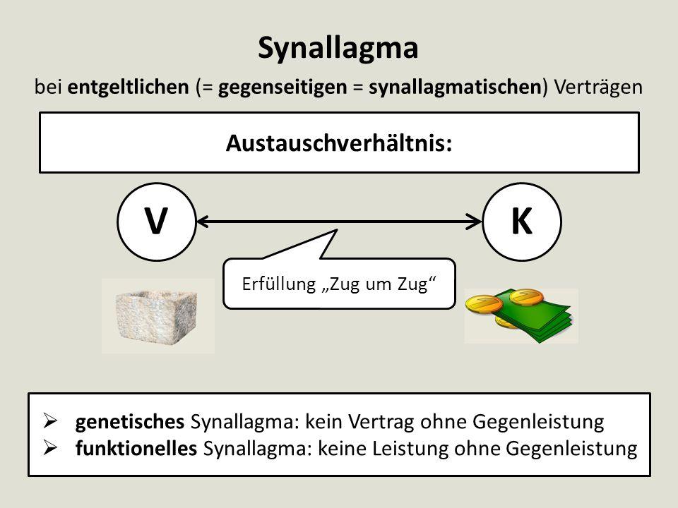 Synallagma Austauschverhältnis: bei entgeltlichen (= gegenseitigen = synallagmatischen) Verträgen  genetisches Synallagma: kein Vertrag ohne Gegenlei