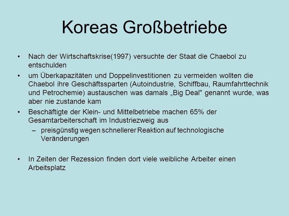 """Koreas Großbetriebe Nach der Wirtschaftskrise(1997) versuchte der Staat die Chaebol zu entschulden um Überkapazitäten und Doppelinvestitionen zu vermeiden wollten die Chaebol ihre Geschäftssparten (Autoindustrie, Schiffbau, Raumfahrttechnik und Petrochemie) austauschen was damals """"Big Deal genannt wurde, was aber nie zustande kam Beschäftigte der Klein- und Mittelbetriebe machen 65% der Gesamtarbeiterschaft im Industriezweig aus –preisgünstig wegen schnellerer Reaktion auf technologische Veränderungen In Zeiten der Rezession finden dort viele weibliche Arbeiter einen Arbeitsplatz"""