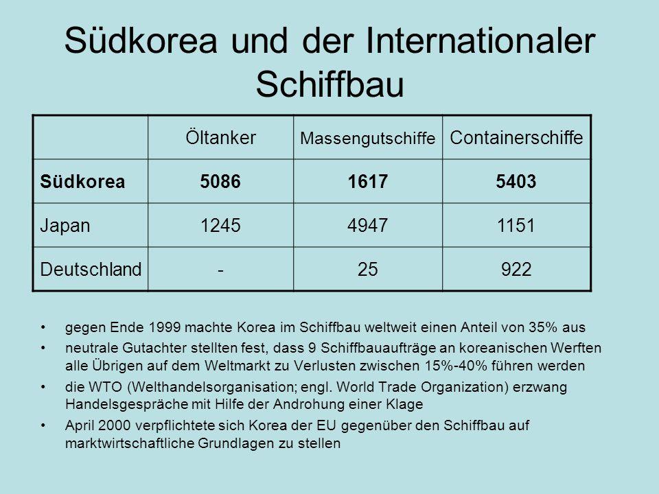 Südkorea und der Internationaler Schiffbau gegen Ende 1999 machte Korea im Schiffbau weltweit einen Anteil von 35% aus neutrale Gutachter stellten fest, dass 9 Schiffbauaufträge an koreanischen Werften alle Übrigen auf dem Weltmarkt zu Verlusten zwischen 15%-40% führen werden die WTO (Welthandelsorganisation; engl.