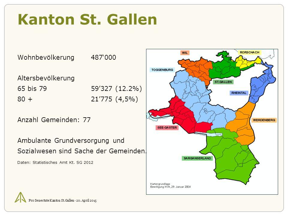 Pro Senectute Kanton St.Gallen · 20. April 2015 Kanton St.