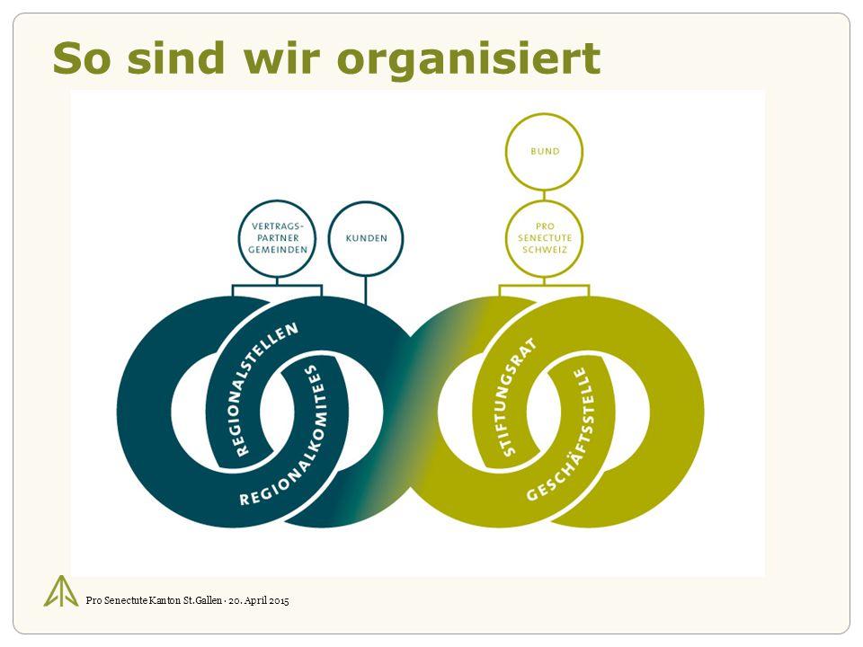 Pro Senectute Kanton St.Gallen · 20. April 2015 So sind wir organisiert