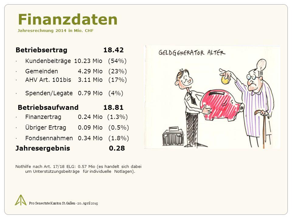Pro Senectute Kanton St.Gallen · 20. April 2015 Finanzdaten Jahresrechnung 2014 in Mio.