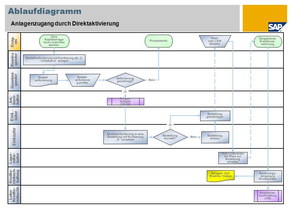 Ablaufdiagramm Anlagenzugang durch Direktaktivierung Anl.- buch-halter Einkäufer Ereig- nis Kredito- renbuch- haltung Anforderung genehmigt.