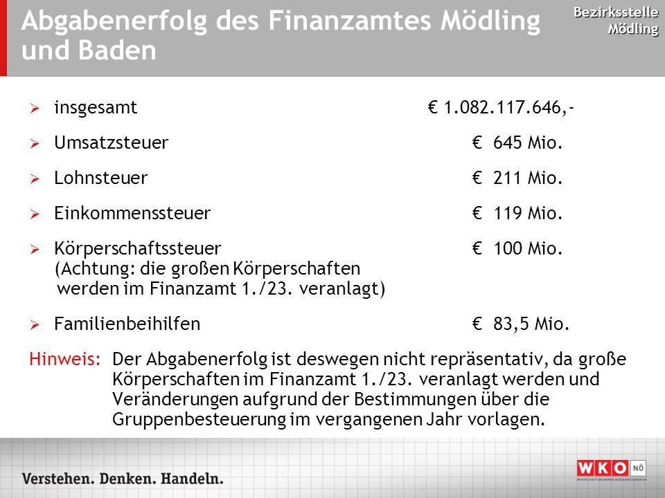 Bezirksstelle Mödling Abgabenerfolg des Finanzamtes Mödling und Baden  insgesamt € 1.082.117.646,-  Umsatzsteuer € 645 Mio.