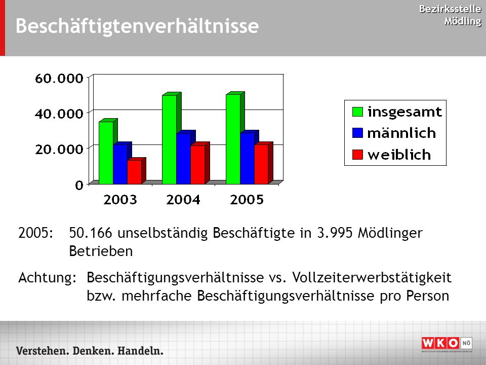 Bezirksstelle Mödling Beschäftigtenverhältnisse 2005: 50.166 unselbständig Beschäftigte in 3.995 Mödlinger Betrieben Achtung: Beschäftigungsverhältnisse vs.