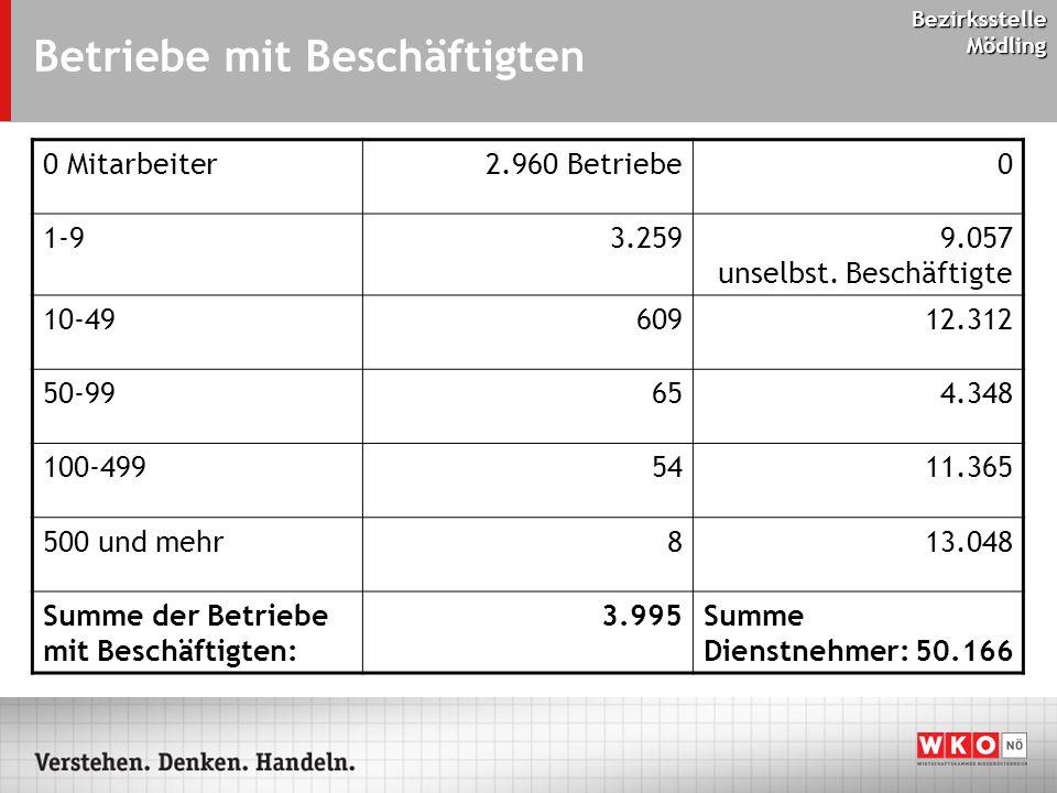 Bezirksstelle Mödling Betriebe mit Beschäftigten 0 Mitarbeiter2.960 Betriebe0 1-93.2599.057 unselbst.
