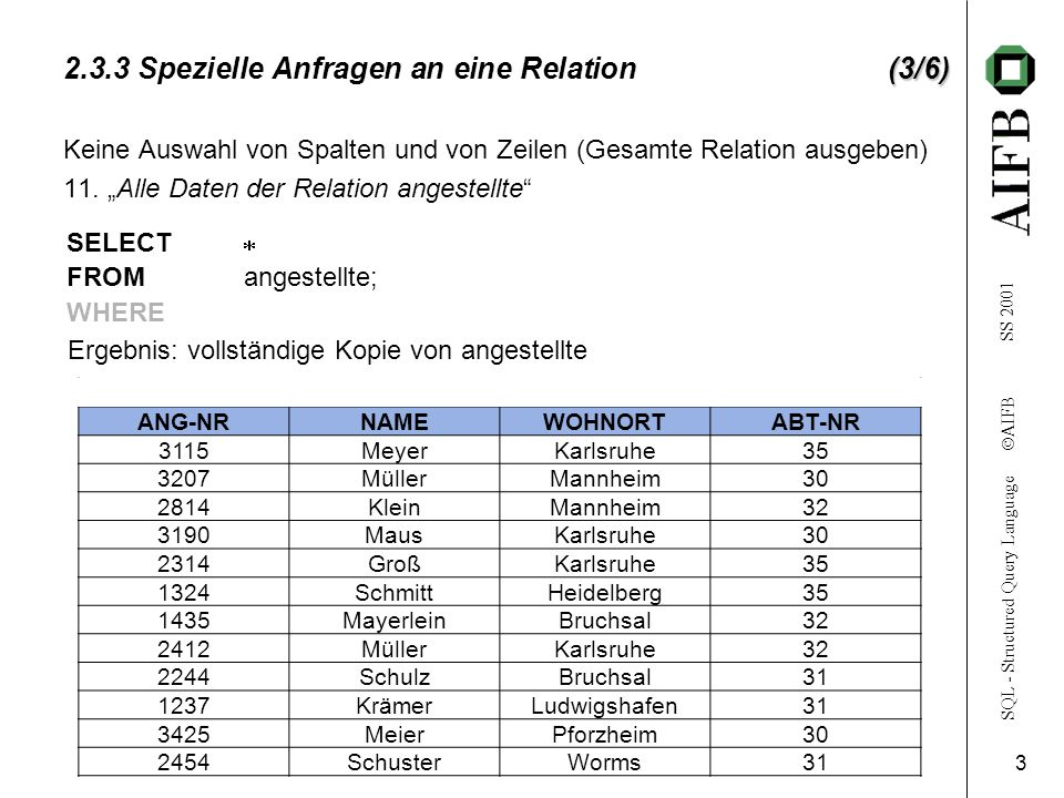 SQL - Structured Query Language  AIFB SS 2001 4 (4/6) 2.3.3 Spezielle Anfragen an eine Relation(4/6) projekt P-NAMEP-NRP-FILIALEP-LEITER p-1761235Karlsruhe3115 p-2770008Karlsruhe3115 p-3770114Heidelberg1324 P-4770231Mannheim2814 P-FILIALE Karlsruhe Heidelberg Mannheim Elimination von Duplikaten: 12.