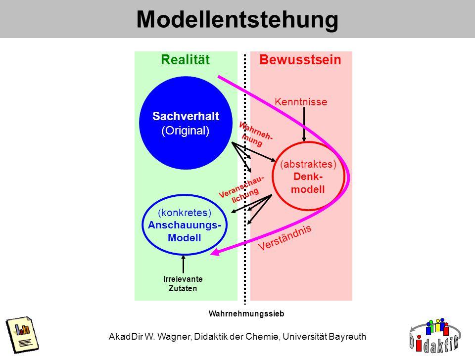 AkadDir W. Wagner, Didaktik der Chemie, Universität Bayreuth Sachverhalt (Original) Realität (abstraktes) Denk- modell Bewusstsein Modellentstehung Ir